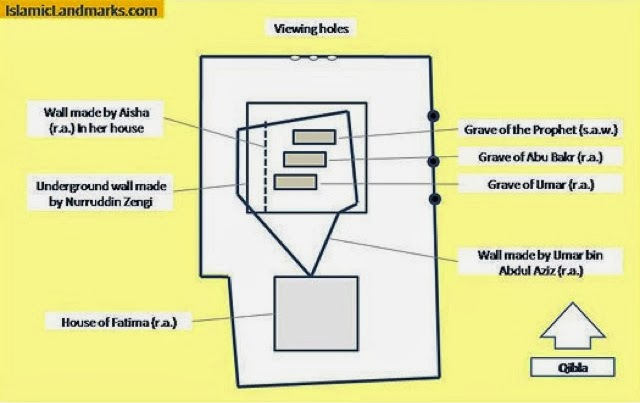 secrets of the prophetic chamber interview the custodians of madinah diagram of blessed rawda